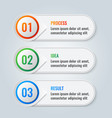 infographic scheme with three main steps process vector image