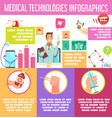 medical technologies infographics vector image