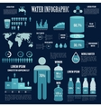 Water infographics design in blue colors vector image