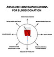 contraindications blood donation world donor day vector image vector image