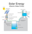 solar energy electric water pump system vector image vector image