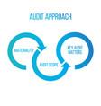 audit approach arrows materiality scope key