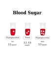 The level of sugar in the blood Hypoglycemia vector image