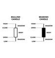 japanese candlestick stock data model vector image