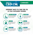 cannabis benefits for health vector image
