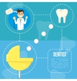Dental service banner with dentist character vector image