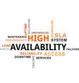 word cloud high availability