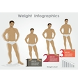 male weight- stages infographics weight loss vector image vector image