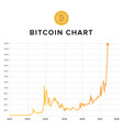 bitcoin growth rising up chart vector image