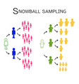 snowball sampling the sampling methods vector image vector image