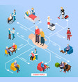 nursing home isometric flowchart vector image vector image