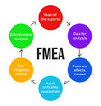 fmea failure mode and effects analysis process vector image