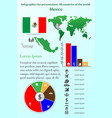 mexico infographics for presentation all vector image vector image