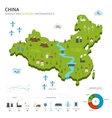 Energy industry and ecology of China vector image