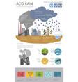 global environmental problems acid rain