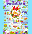 easter infographics of christian religion holiday vector image vector image