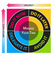 Diagram for the effective time management vector image vector image
