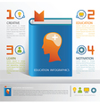 Education infographics for brain positive thinking