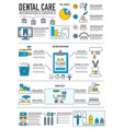 thin line dentist clinic concept layout vector image