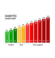 diabetes control chart for a diabetic maintaining vector image