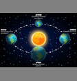 diagram earth seasons vector image
