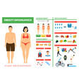 cartoon obesity weight loss infographics card vector image vector image