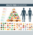 Health food infographic Food pyramid Healthy vector image vector image