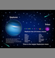 neptune and its moons educational poster vector image vector image