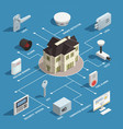 home security isometric flowchart vector image vector image