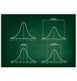 Normal Distribution Curve on Green Chalkboard vector image vector image