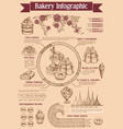 bakery dessert and ice cream infographics vector image vector image