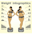 Female weight infographics fitness against fast vector image vector image