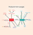 products from syngas vector image