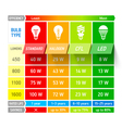 Light bulb comparison chart infographic vector image vector image