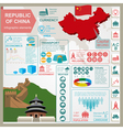 Republic of China infographics statistical data vector image vector image