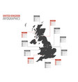 united kingdom infographics map vector image vector image