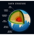 Earth structure vector image vector image