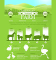 American farm infographic with bright landscape