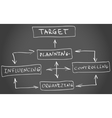 Four functions of Management vector image
