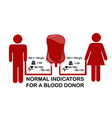 infographics on the subject of blood donation vector image