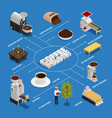 isometric coffee industry flowchart vector image vector image