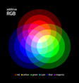 additive rgb color mixing vector image vector image