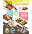 mining industry infographic poster vector image vector image