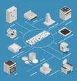 kitchen equipment flowchart vector image vector image