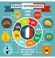 France infographic elements flat style vector image