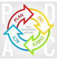 PDCA management method diagram Plan do check act vector image vector image