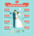 flat wedding infographic concept vector image