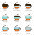 Coffee infographic types of coffee and their vector image