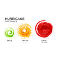 hurricane categories infographic vector image vector image