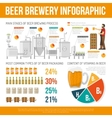 Brewery Infographic Set vector image vector image